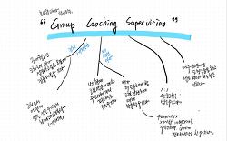 """[진행중] 홍성향 코치의 'Group Coaching Supervision 3기(8/8-10/31, 약 3개월 과정, 5+1세션 구성]  + """"인증코치 준비반"""""""