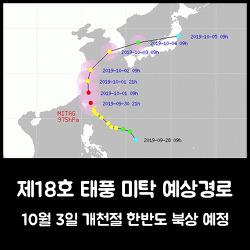 제18호 태풍 미탁 예상경로, 10월 3일 한반도 북상 예정
