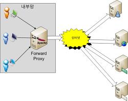 포워드 프록시(forward proxy) 리버스 프록시(reverse proxy) 의 차이