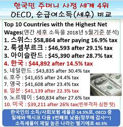 ■한국 근로자 주머니 사정, 놀랍게도 세계 4위■