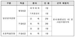 [채용공고] 2020년 충청남도개발공사 사원 모집