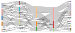 Sankey & Transition plot