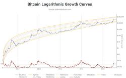비트코인. 10년 가격 변화 그래프.