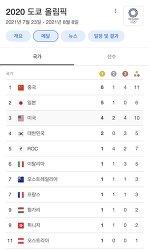현재 메달 순위 Tokyo Olympics medal count
