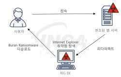 [랜섬웨어 분석]RIG Exploit Kit으로 유포되는 Buran 랜섬웨어 감염 주의