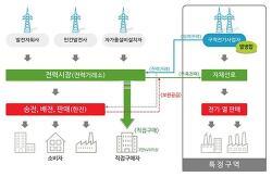 에너지 전환과 변함없는 전력시장