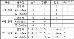 개발자 폰트(?) 나눔고딕 코딩, D2Coding 폰트, Menlo폰트