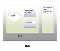 JVM, JRE, JDK의 차이