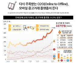 [Android Mobile] O2O 모바일 중고거래 플랫폼 서비스