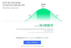 입주청소 대행 Vs 셀프 비용(가격), 아파트 후기