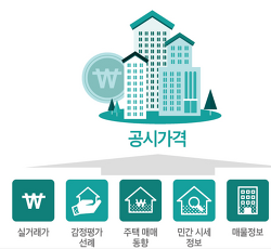 종합부동산세 합산기준, 아파트 주택공시가격 확인방법(한국감정원)