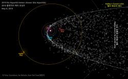 Eta Aquariid meteor shower (Eta Aquariids) & Halley's Comet dust 물병자리 에타 유성우와 핼리 혜성의 먼지