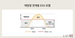 재생에너지에 대한 오해와 경제성 확보를 위한 ESS