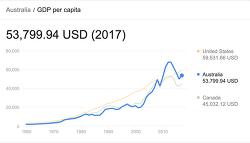 호주에서 돈을 세이빙(저축)하는 방법