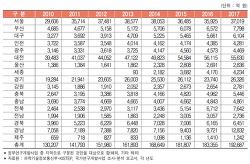 우리나라 지역별 정부연구개발사업 집행액 추이(2018)