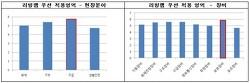 *인터젠컨설팅, 소방환경 개선 위한 리빙랩 연구결과 발표