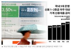 신용대출 2%대, 중소기업 신용대출 자영업자추천(지방은행)
