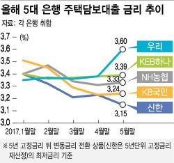 주택담보대출 금리 추이, 은행금리 비교(NH농협은행 고정금리 최저)