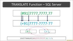 [MSSQL] 문자열 바꾸기 (치환) - REPLACE, STUFF, TRANSLATE (group by 에서 사용한 예제 포함)