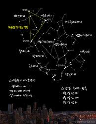 여름철 별자리 성도 Summer constellation chart