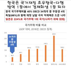 ●한국은 국가재정 초우량국--크게 다행●