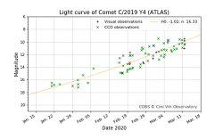 Light curve of Comet C/2019 Y4 (ATLAS) March 12, 2020