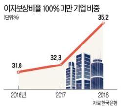 [신문기사] 기업 3곳 중 1곳은 한계기업…영업이익으로 이자도 못 갚아