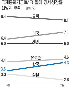 IMF 경제성장률 전망치