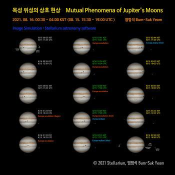 Mutual Phenomena Simulation of Jupiter's Moons  목성 위성의 상호 현상 시뮬레이션