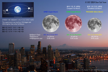 Super Moon of April 2021  2021년 4월 27일 저녁 슈퍼문 (Data Updated)