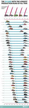 세계에서 가장 롱런한 자동차와 가장 많이 팔린 자동차