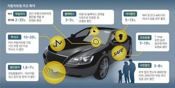 자동차보험료 할인방법, 공동명의, 환입제도, 동일증권