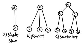 문. WPAN기술(Bluetooth)