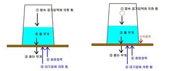 컵을 뒤집어도 쏟아지지 않는 물(물의 양에 따른 컵속내부기압 변화)-추가실험