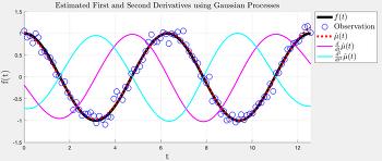 Gaussian Process를 이용한 mu, dmu, ddmu 구하기