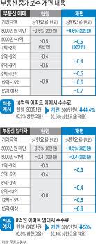 [반값 부동산중개수수료] 복비 줄이는 법