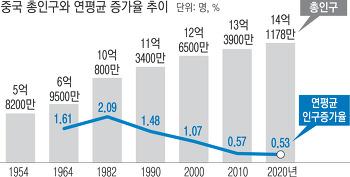 중국 총인구와 연평균 증가율