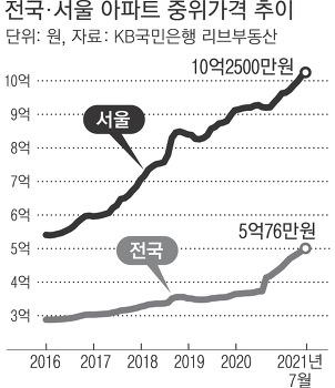 전국 아파트 중위가격 5억 첫 돌파