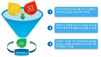 [인터넷광고] 구글GDN 리마케팅, 크리테오 리타겟팅광고 !