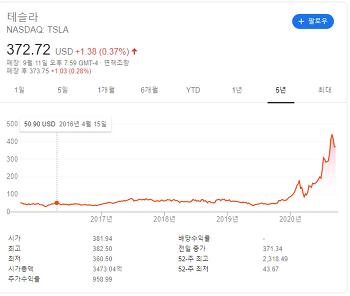 09월 13일 - 오랜만에 (feat. 개잡주 TESLA)