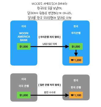 미국 우리은행에서 한국 우리은행 계좌로 송금 이체하기(Woori America Bank에서 Woori Bank이체하기) 한국으로 송금 하기 = 저렴한 한국 송금하기