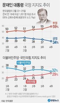 문대통령 지지율 34% 최저치… 왜?