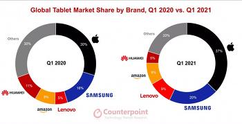 2021년 1분기 태블릿 점유율, 애플이 37%로 1위를 차지해..