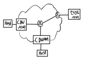 문. CDN(Content Delivery Network)