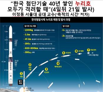 한국 첨단기술 40년 쌓인 누리호, 모두가 격려할 때/ 이 수준 이른 나라는 3~4곳뿐