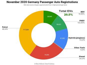 독일 EV 시장 점프, 2020년 11월 점유율 20% 돌파!