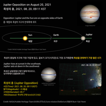 Jupiter Opposition on August 20, 2021  목성의 충, 2021. 08. 20.