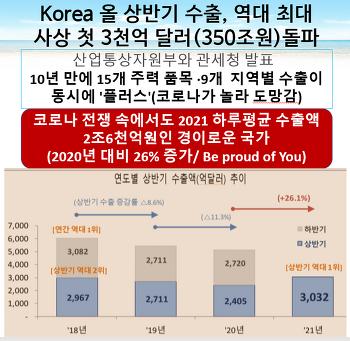 ■Korea 올 상반기 수출, 역대 최대■하루에 2조6천억원
