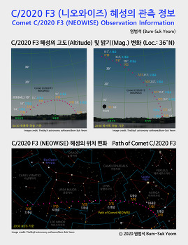 C/2020 F3 니오와이즈 혜성의 관측 정보  Comet C/2020 F3 (NEOWISE) Observation Information