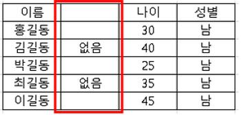 [엑셀자료비교] 두개의 테이블의 데이터 비교
